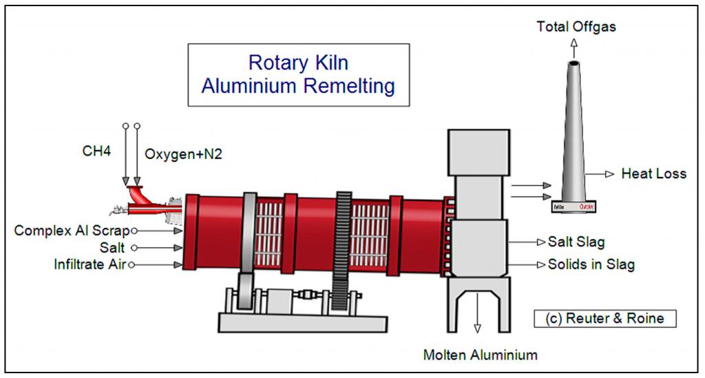 structure in rotary kiln for alumina