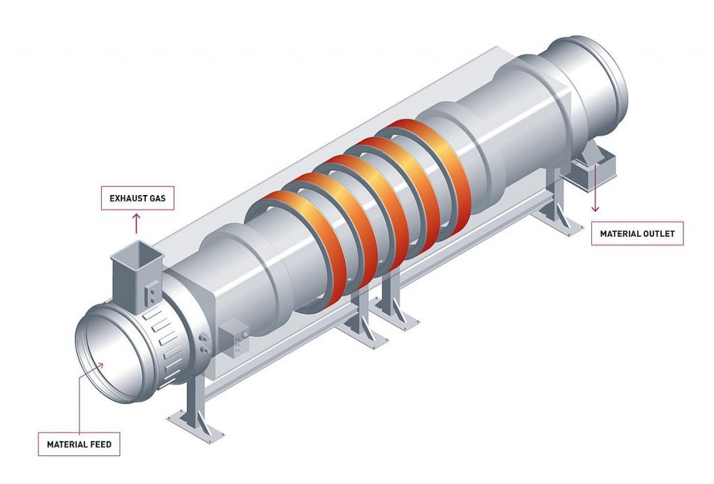 structure of rotary kiln for magnesium