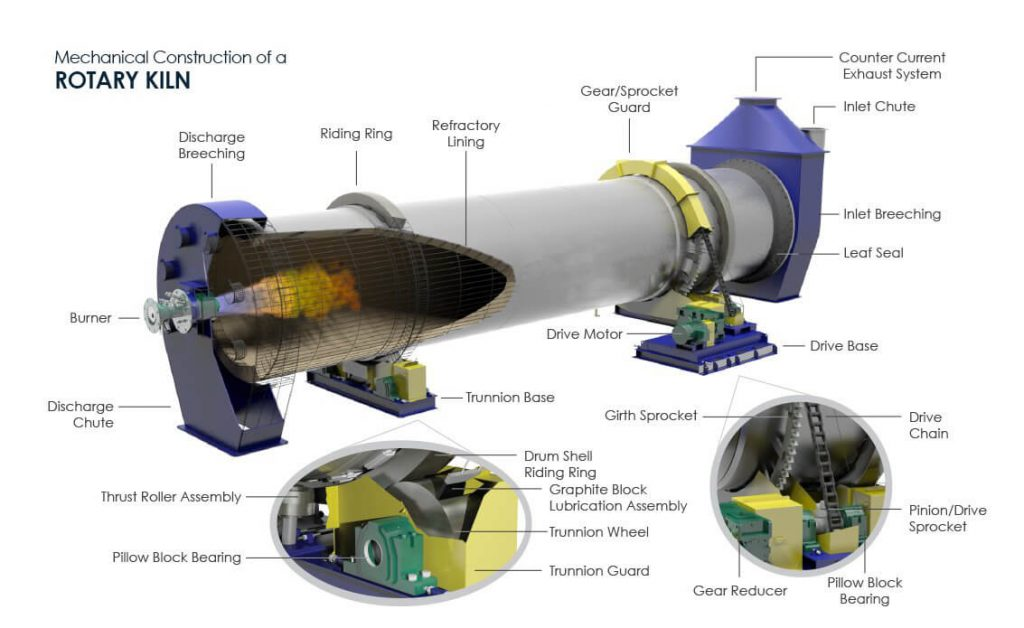 structure of rotary kiln for calcium aluminate