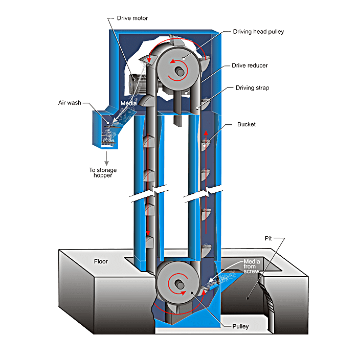 IST Bucket Elevator Diagram