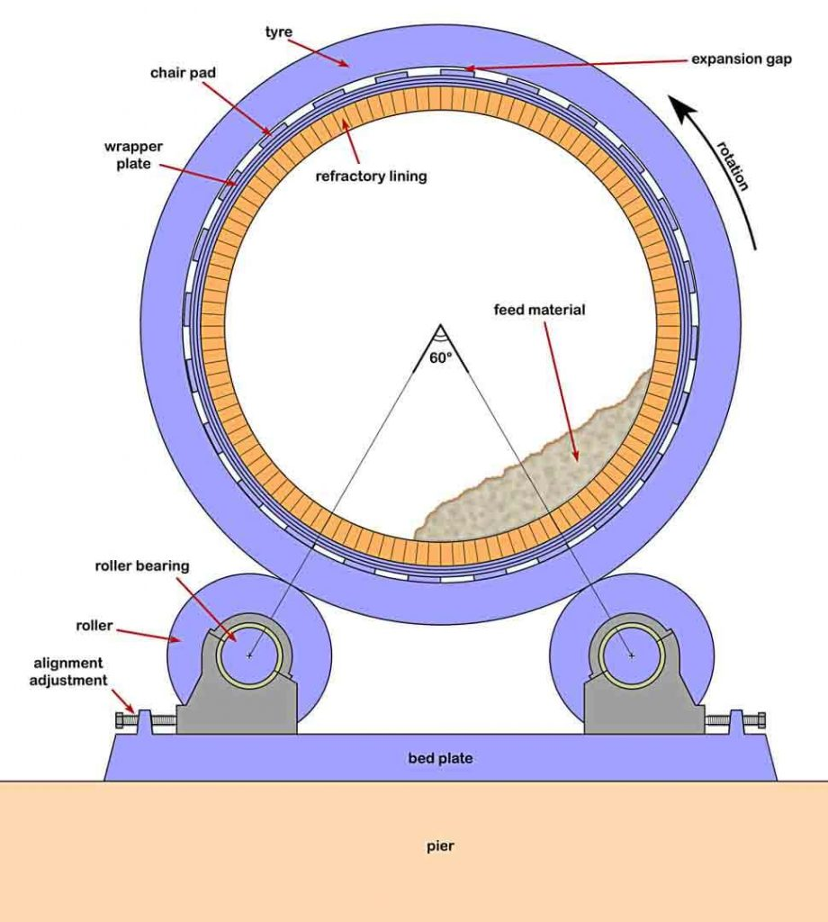 design features of cement kiln
