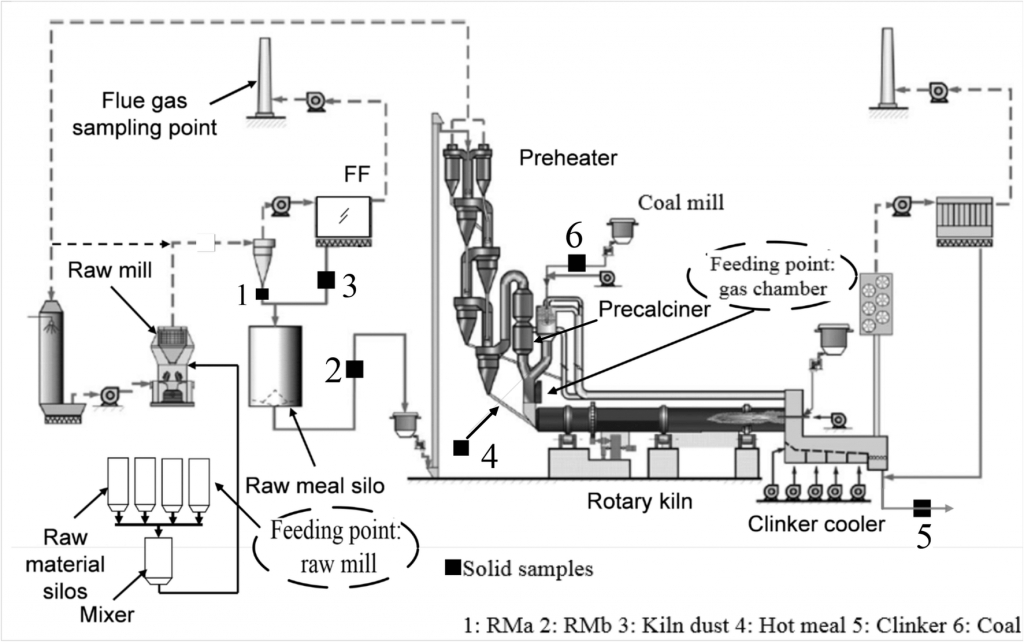 structure of cement kiln