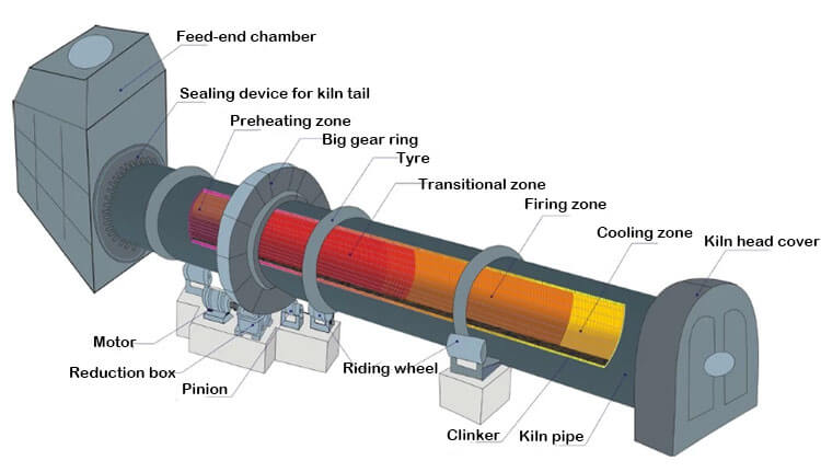 Parts of oil fired-rotary kiln