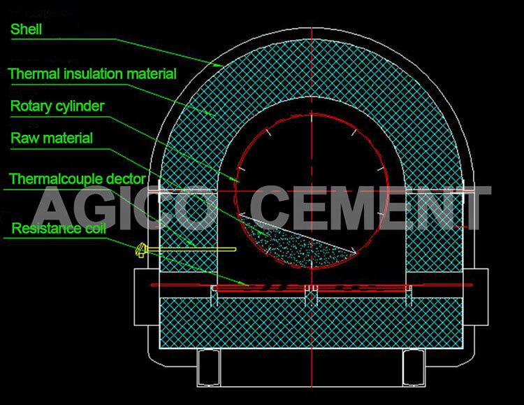 Inner structure of electric heating rotary kiln