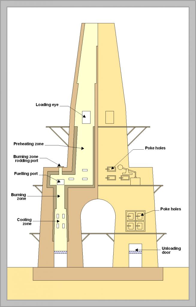 parts' name of shaft kiln