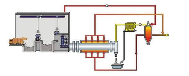 rotary kiln's drive curren 4t