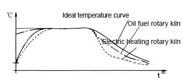 Adjustable cooling speed