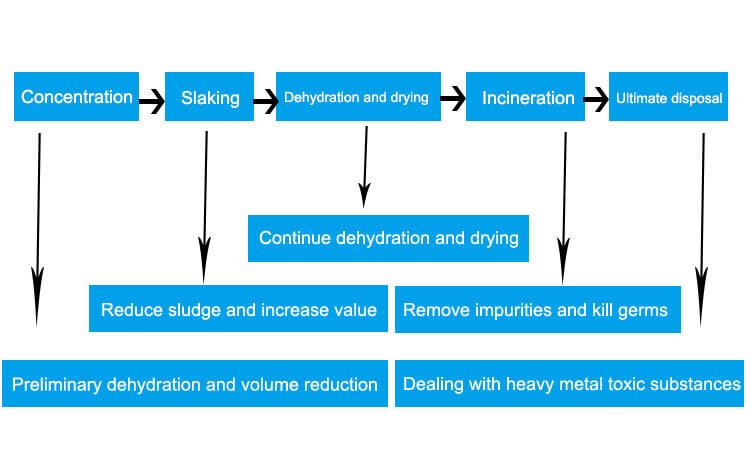 Sludge rotary kiln treatment process flow